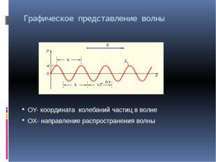 Графическое представление волны OY- координата колебаний частиц в волне OX- н