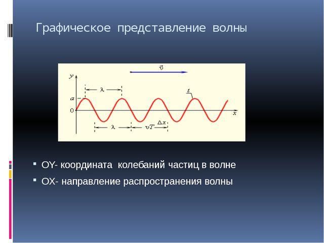 Графическое представление волны OY- координата колебаний частиц в волне OX- н...