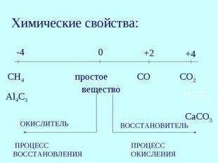 -4 0 +2 +4 СН4 простое СО СО2 Al4C3 вещество CaCO3 ПРОЦЕСС ВОССТАНОВЛЕНИЯ ПРО