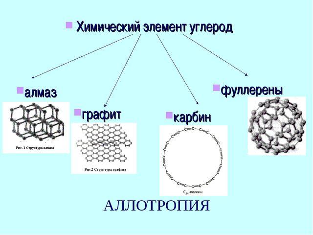 Химический элемент углерод алмаз графит карбин фуллерены АЛЛОТРОПИЯ