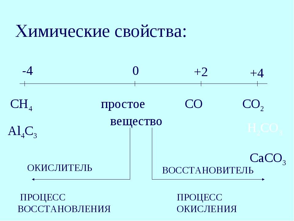 -4 0 +2 +4 СН4 простое СО СО2 Al4C3 вещество CaCO3 ПРОЦЕСС ВОССТАНОВЛЕНИЯ ПРО...