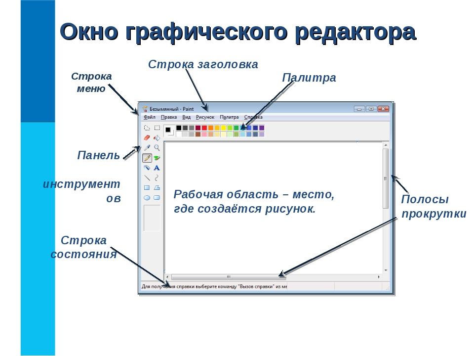 Окно графического редактора Строка заголовка Строка состояния Строка меню Пан...