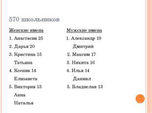 570 школьников Женские имена Мужские имена 1. Анастасия 25 1. Александр 19 2.