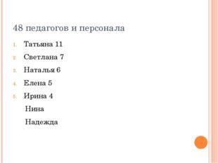 48 педагогов и персонала Татьяна 11 Светлана 7 Наталья 6 Елена 5 Ирина 4 Нина