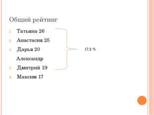 Общий рейтинг Татьяна 26 Анастасия 25 Дарья 20 Александр Дмитрий 19 Максим 17