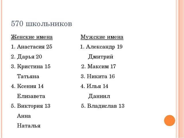 570 школьников Женские имена Мужские имена 1. Анастасия 25 1. Александр 19 2....