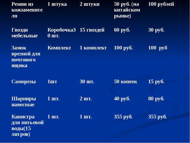 Ремни из кожзаменителя 1 штука 2 штуки 50 руб. (на китайском рынке) 100 рубл...
