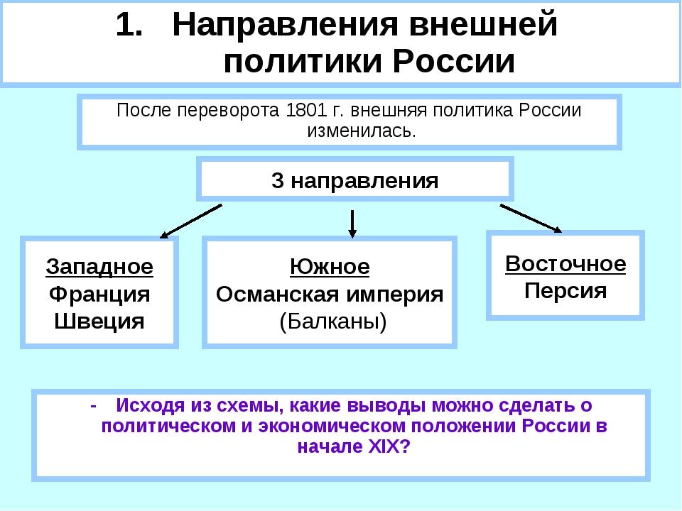 Направления внешней политики России -Исходя из схемы, какие выводы можно сде...