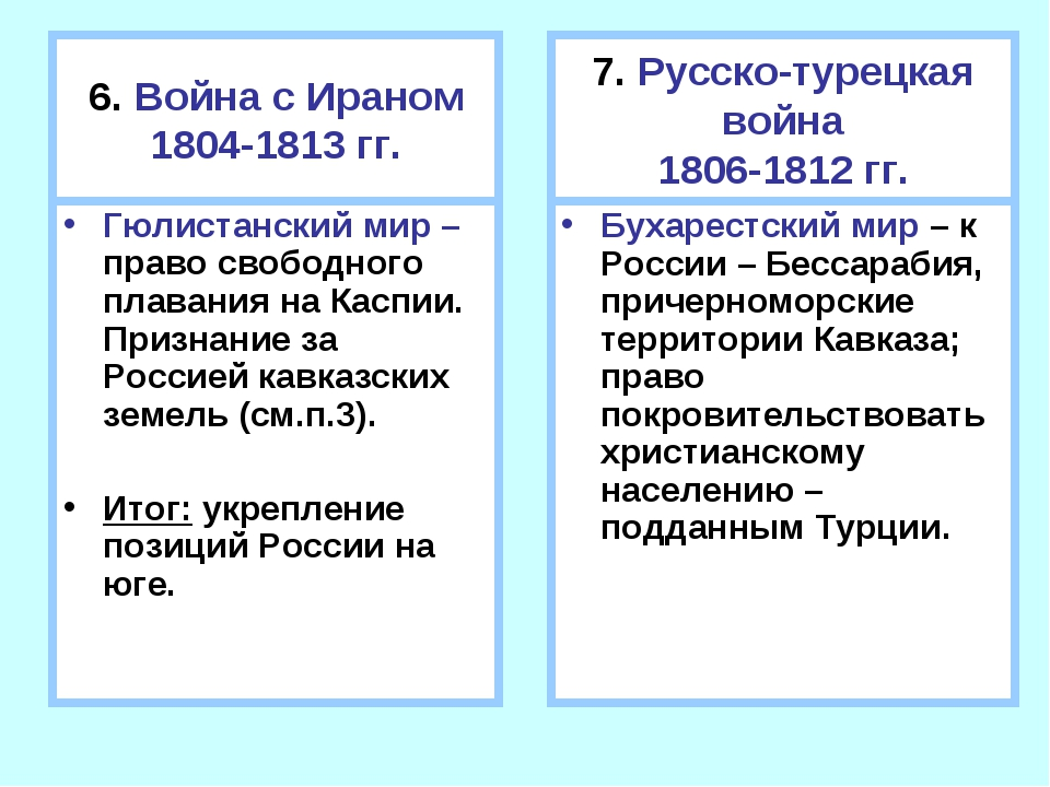 6. Война с Ираном 1804-1813 гг. Гюлистанский мир – право свободного плавания...