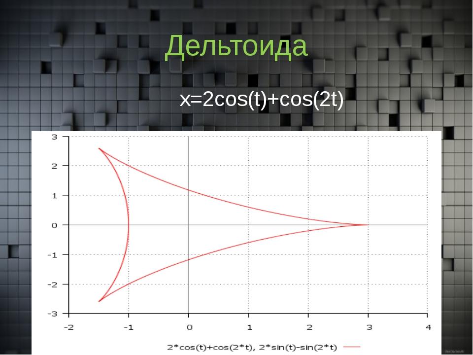Дельтоида x=2cos(t)+cos(2t)