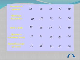 Какое из чисел: 4, 6 или 9 – является наибольшим общим делителем чисел 12 и 1