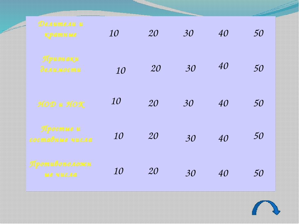 Какое из чисел: 4, 6 или 9 – является наибольшим общим делителем чисел 12 и 1...