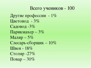 Другие профессии - 1% Цветовод - 3% Садовод -3% Парикмахер – 3% Маляр – 5% Сл