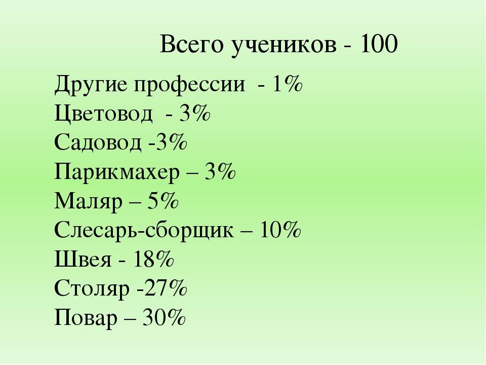 Другие профессии - 1% Цветовод - 3% Садовод -3% Парикмахер – 3% Маляр – 5% Сл...