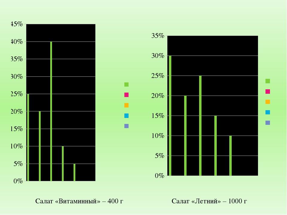 Салат «Витаминный» – 400 г Салат «Летний» – 1000 г