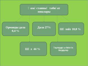 Қазақстанның табиғат зоналары Орманды дала 0,4 % Дала 27% Шөлейт 10,8 % Шөл