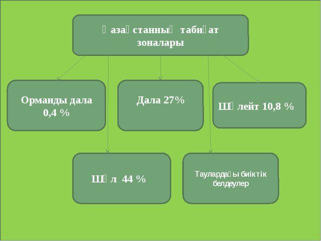 Қазақстанның табиғат зоналары Орманды дала 0,4 % Дала 27% Шөлейт 10,8 % Шөл...