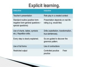 Explicit learning. Deductive Inductive Teacher's presentation Role play in a