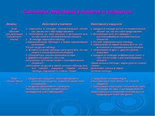 Системы действий учителя и учащихся  Этапыдействия учителядействия учащихс
