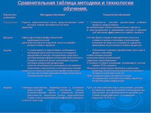 Сравнительная таблица методики и технологии обучения. Параметры сравненияМет