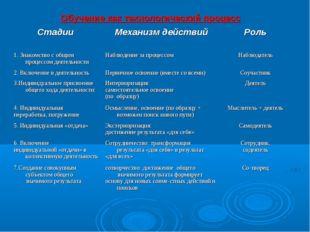 Обучение как технологический процесс Стадии Механизм действийРоль 1. Знак