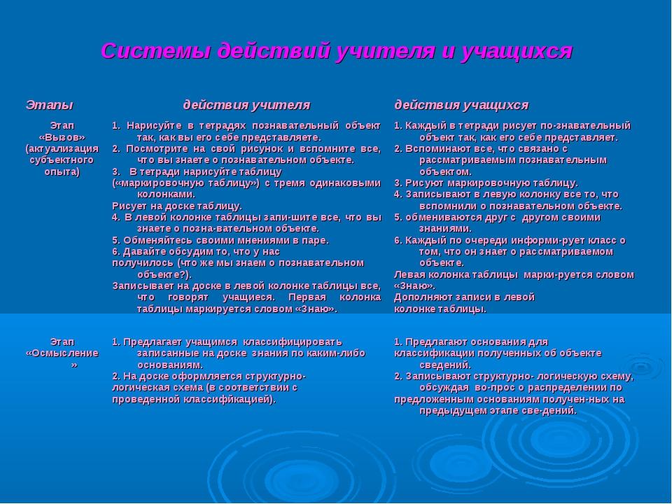 Системы действий учителя и учащихся  Этапыдействия учителядействия учащихс...