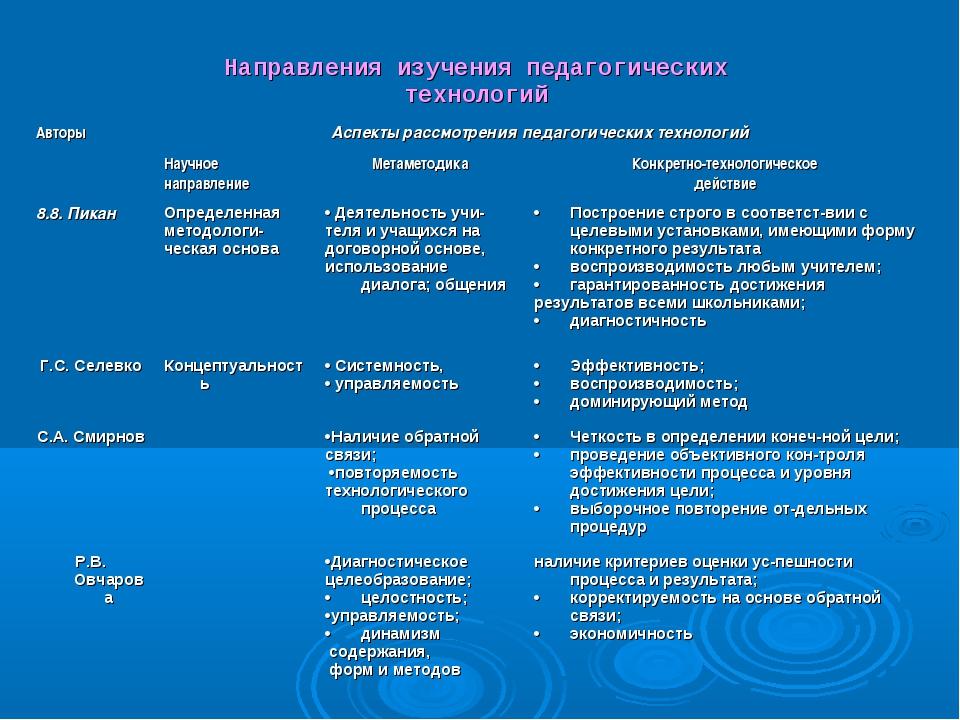 Направления изучения педагогических технологий АвторыАспекты рассмотрения п...