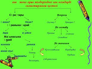 Қазақ және орыс тілдеріндегі сан есімдердің салыстырмалы кестесі Сұрақтары Қа