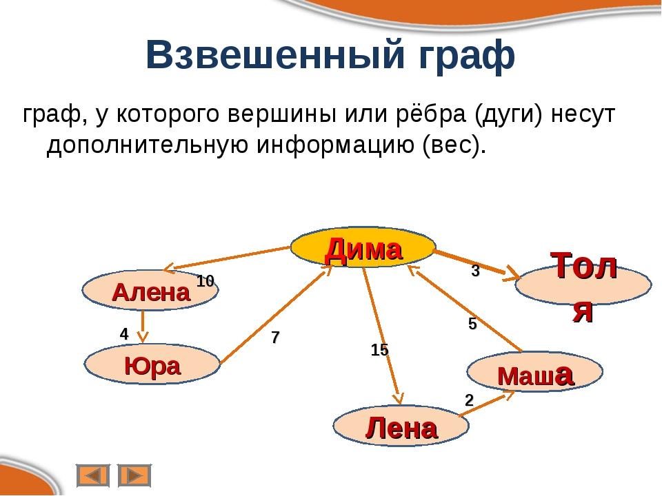 Взвешенный граф граф, у которого вершины или рёбра (дуги) несут дополнительну...