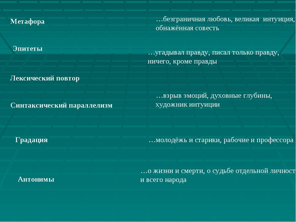 Метафора Эпитеты Лексический повтор Синтаксический параллелизм Градация Антон...