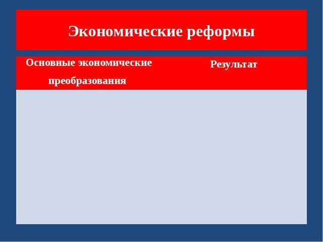 Экономические реформы Основные экономическиепреобразования Результат
