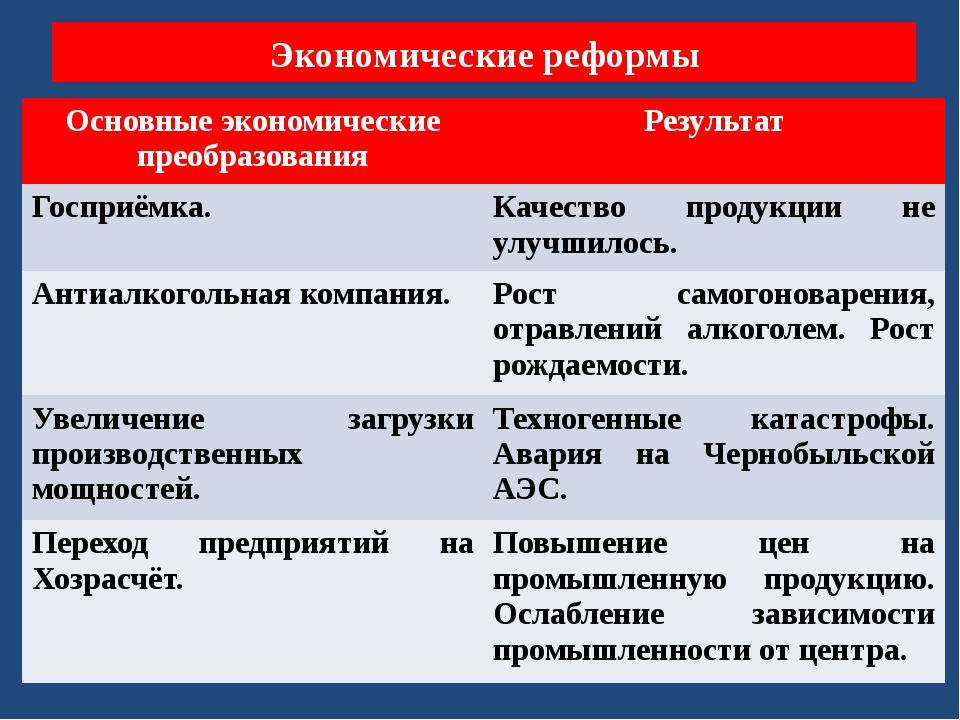 Экономические реформы Основные экономические преобразования Результат Госприё...