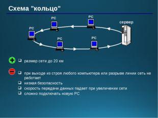 """Схема """"кольцо"""" РС РС РС РС сервер РС при выходе из строя любого компьютера ил"""