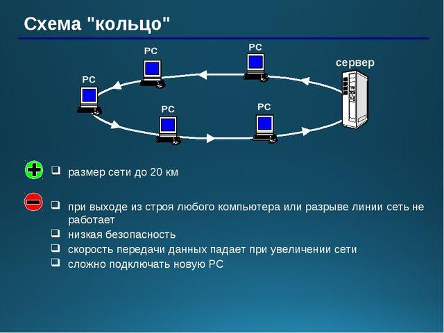 """Схема """"кольцо"""" РС РС РС РС сервер РС при выходе из строя любого компьютера ил..."""