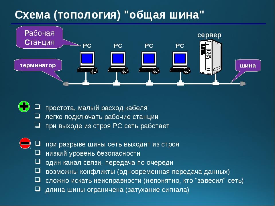 """Схема (топология) """"общая шина"""" сервер Рабочая Станция терминатор простота, ма..."""