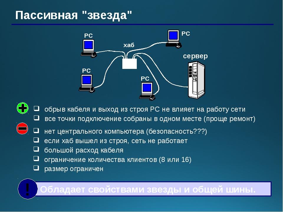 """Пассивная """"звезда"""" хаб РС РС РС РС сервер нет центрального компьютера (безопа..."""
