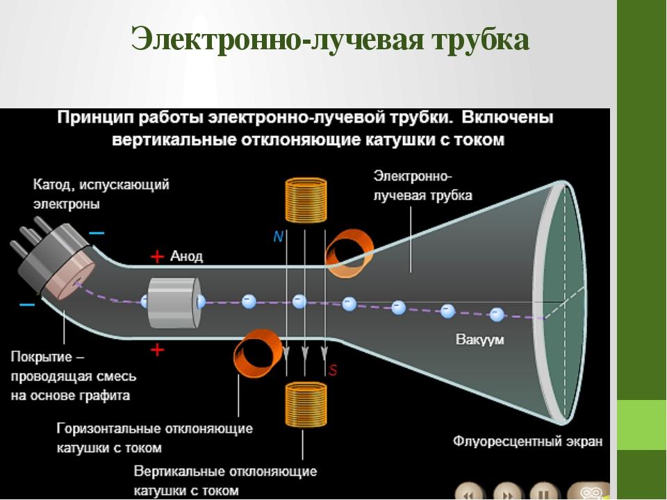 Электронно-лучевая трубка