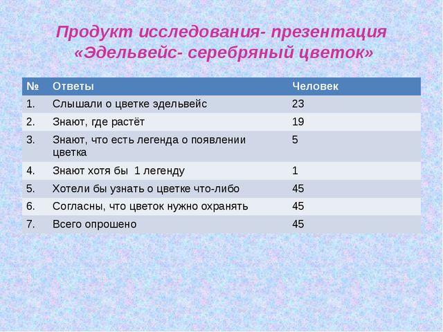 Продукт исследования- презентация «Эдельвейс- серебряный цветок» №ОтветыЧе...