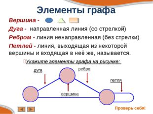 Элементы графа Вершина - Дуга - направленная линия (со стрелкой) Ребром - лин