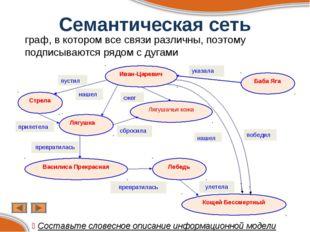 Семантическая сеть граф, в котором все связи различны, поэтому подписываются