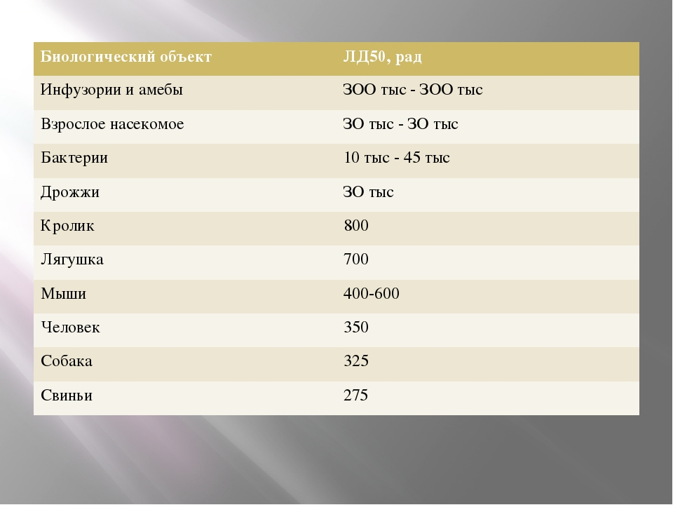 Биологический объект ЛД50, рад Инфузории и амебы ЗООтыс- ЗООтыс Взрослое насе...