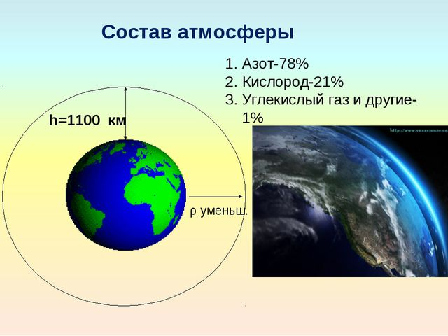 h=1100 км Состав атмосферы ρ уменьш. Азот-78% Кислород-21% Углекислый газ и д...