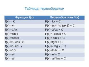 Таблица первообразных Функция f(x)Первообразная F(x) f(x) = KF(x)=kx + C f(
