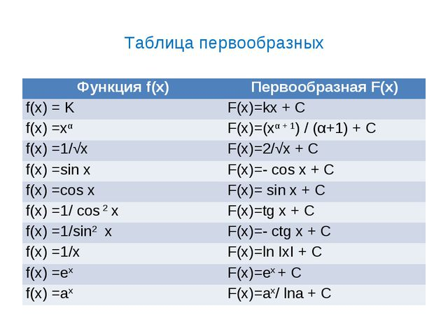 Таблица первообразных Функция f(x)Первообразная F(x) f(x) = KF(x)=kx + C f(...