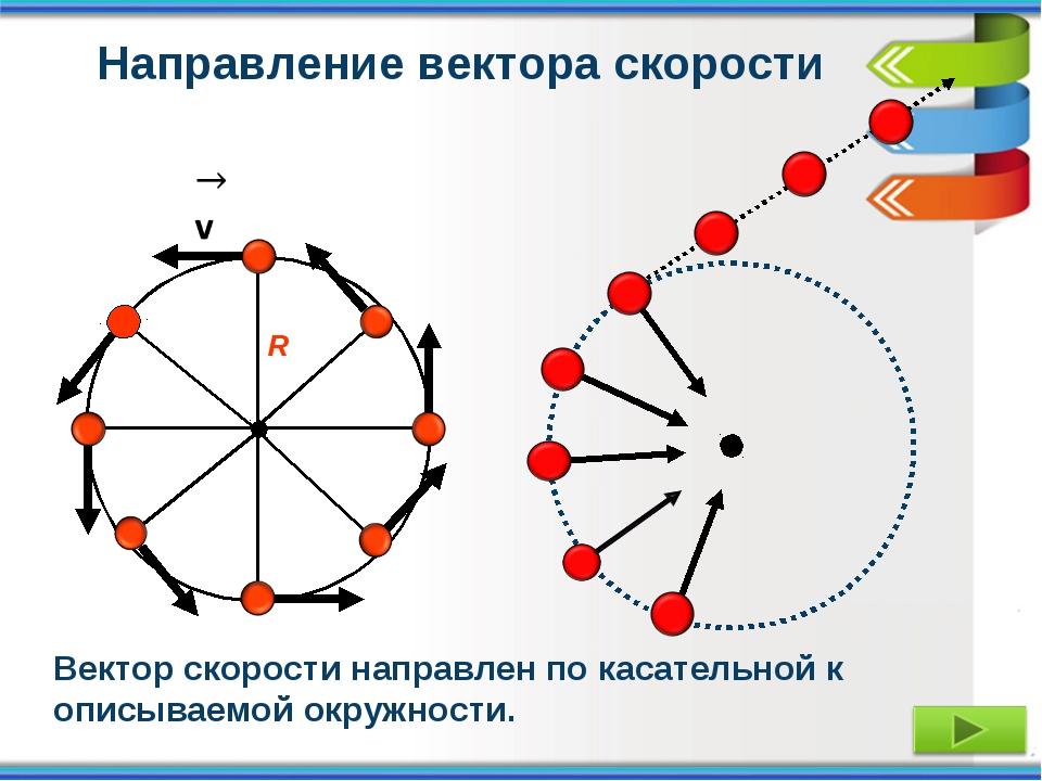 Направление вектора скорости Вектор скорости направлен по касательной к описы...