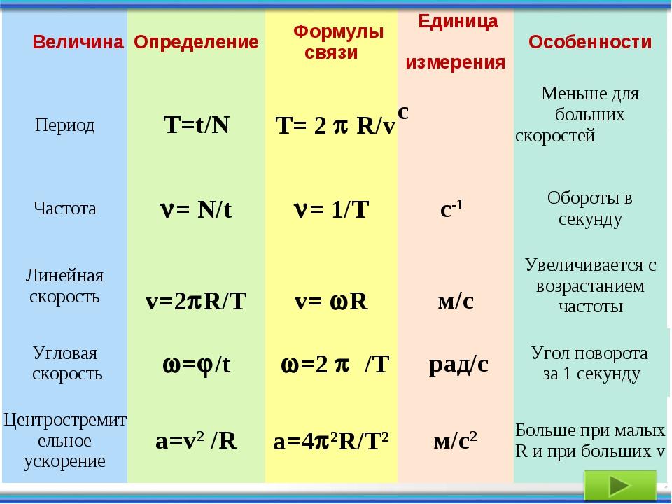 ВеличинаОпределение Формулы связи Единица измеренияОсобенности Период...