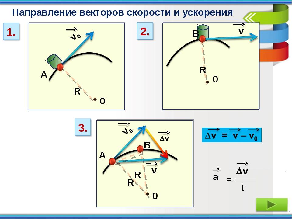 0 А B 0 R R А R B 0 R v Направление векторов скорости и ускорения а = ____ ...