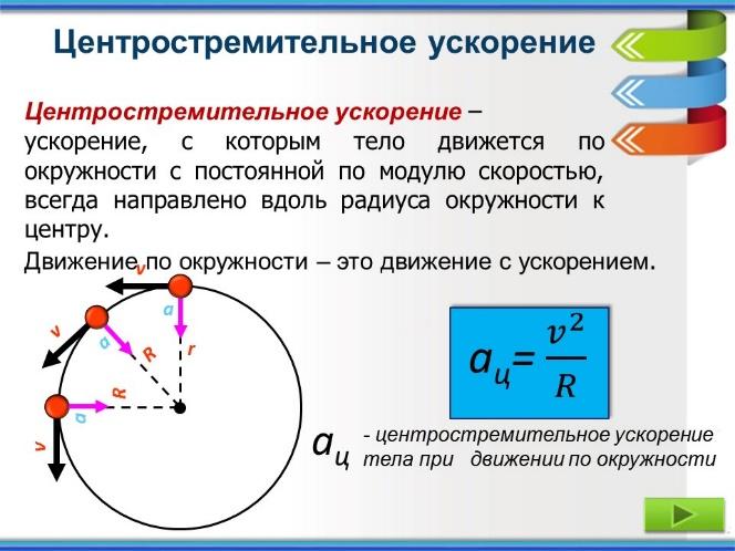 C:\Users\Aida\Desktop\Dvizhenie tela po okruzhnosti1\2\Dvizhenie tela po okruzhnosti Александрова З.В\Слайд8.JPG