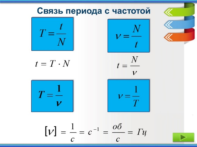 C:\Users\Aida\Desktop\Dvizhenie tela po okruzhnosti1\2\Dvizhenie tela po okruzhnosti Александрова З.В\Слайд10.JPG