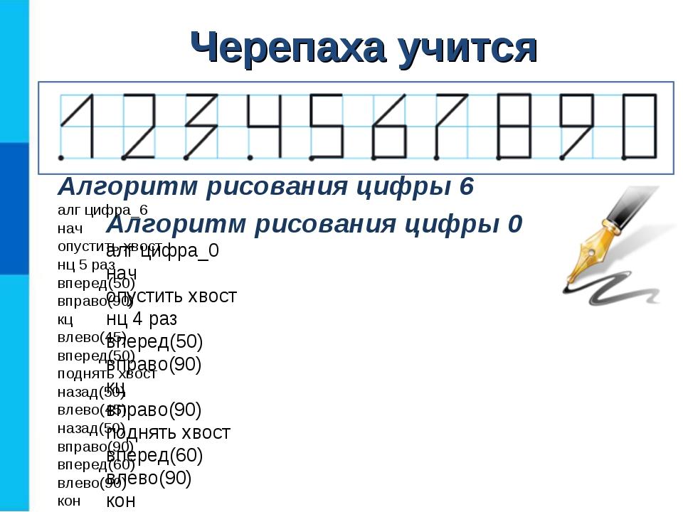 Черепаха учится Алгоритм рисования цифры 0 алг цифра_0 нач опустить хвост нц...